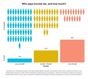 Treasury's infographic showing who pays what proportion of income tax. From https://twitter.com/nztreasury/status/587364318787670016/photo/1