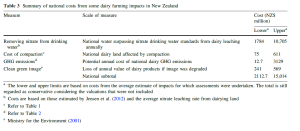 "Table 3 from Foote, Joy and Death, 2015, ""New Zealand Dairy Farming: Milking our environment for all its worth"""