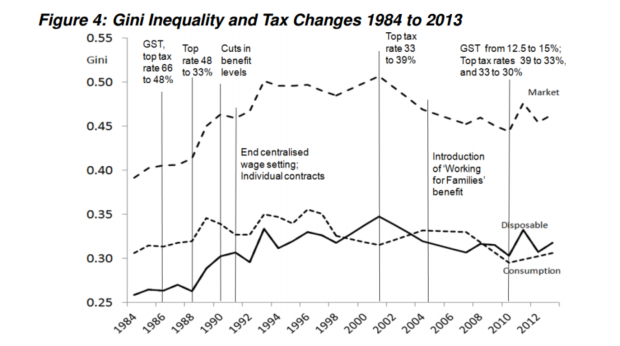Gini Inequality and Tax Changes 1984 to 2013